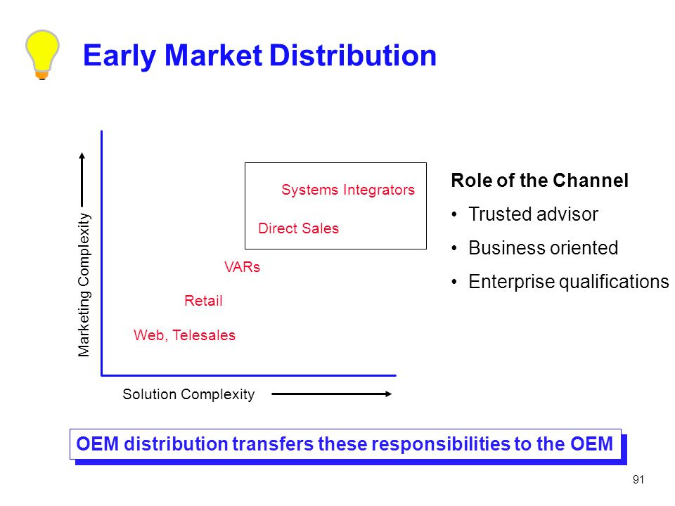 Early Market Distribution