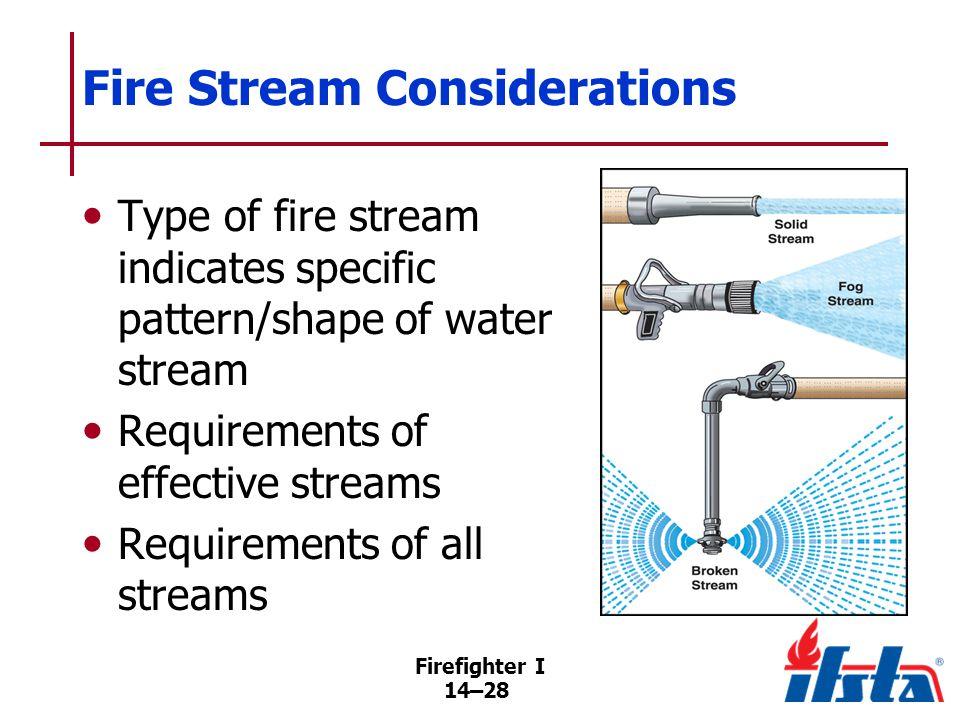 Solid Stream Produced from fixed orifice, solid-bore nozzle