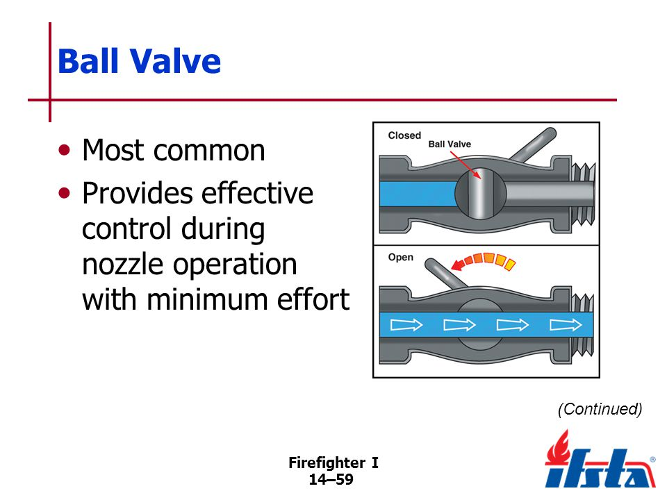 Ball Valve Ball, perforated by smooth waterway, is suspended from both sides of nozzle body and seals against seat.