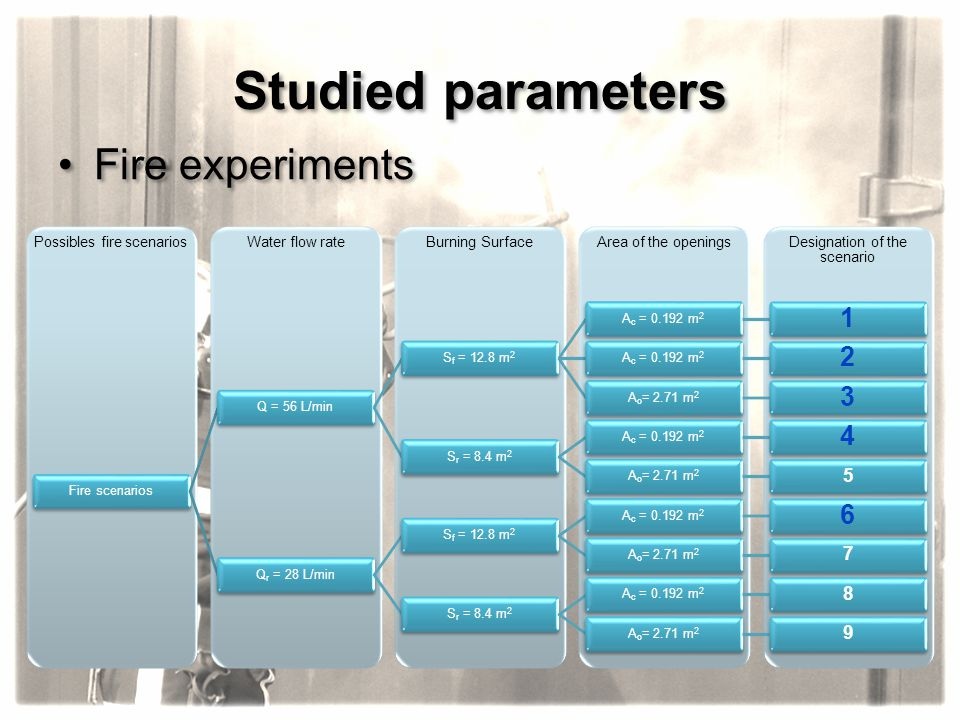 Studied parameters Fire experiments 1 2 3 4 6 5 7 8 9