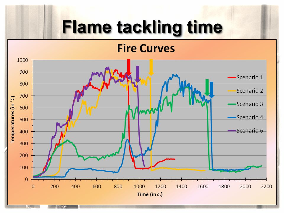 Flame tackling time