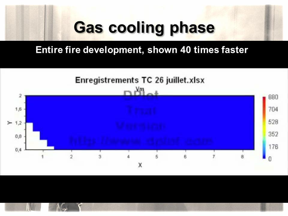 Entire fire development, shown 40 times faster
