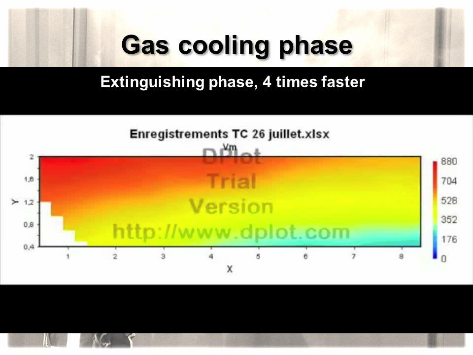 Extinguishing phase, 4 times faster