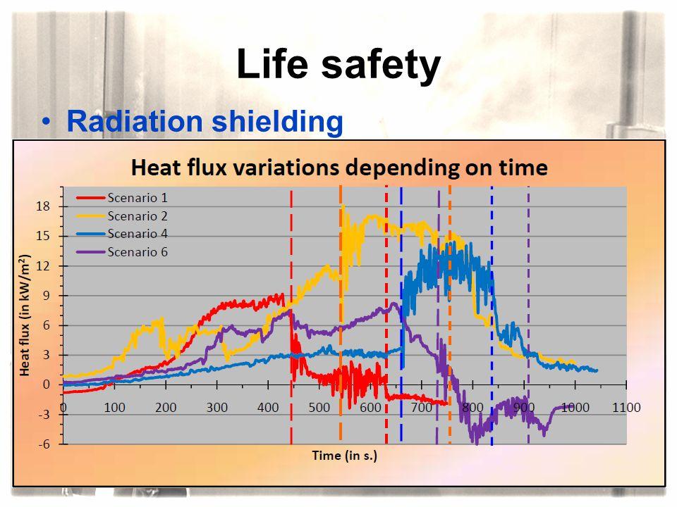 Life safety Radiation shielding