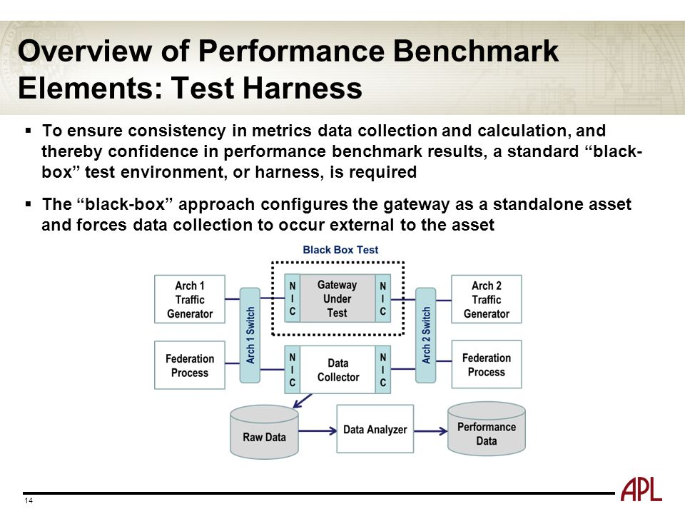 Overview of Performance Benchmark Elements: Test Harness