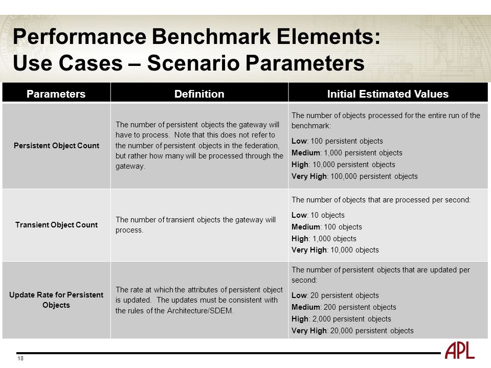Performance Benchmark Elements: Use Cases – Scenario Parameters