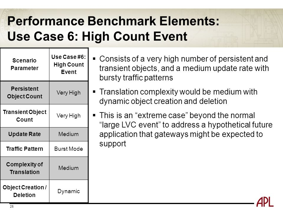 Performance Benchmark Elements: Use Case 6: High Count Event