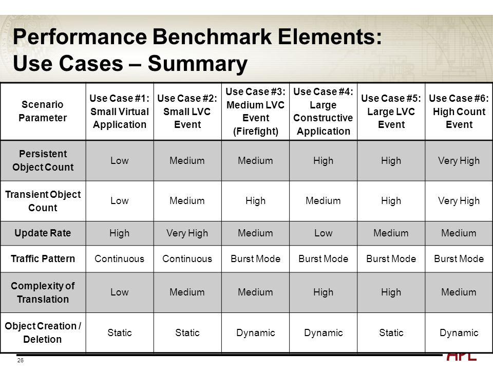 Performance Benchmark Elements: Use Cases – Summary