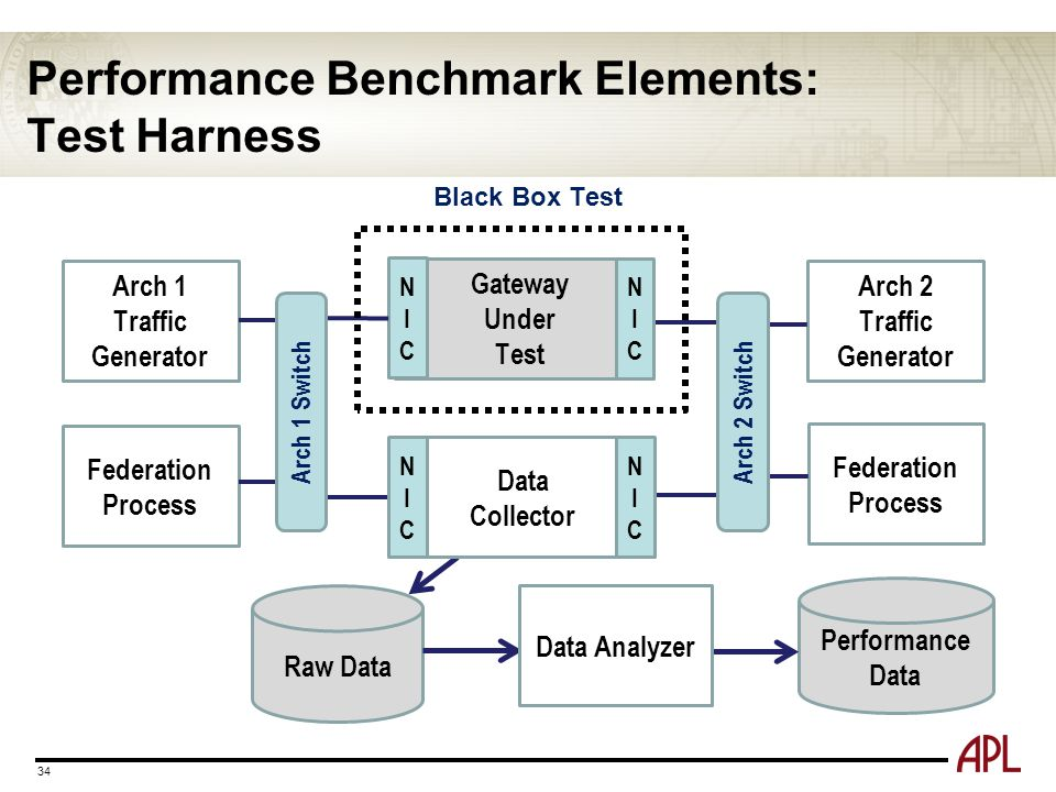 Performance Benchmark Elements: Test Harness