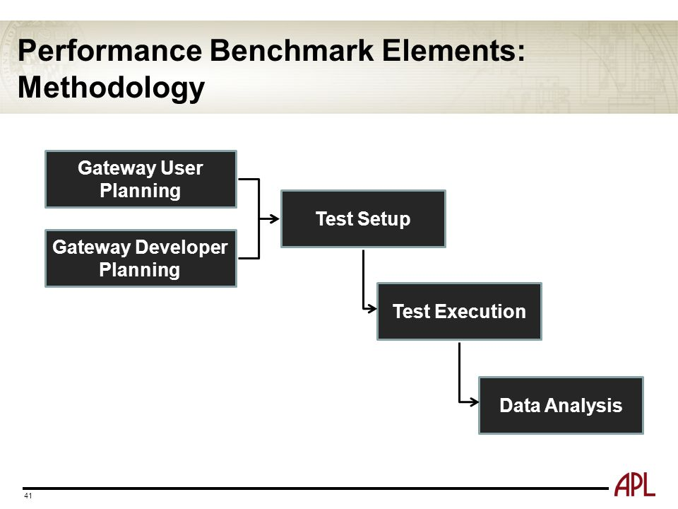Performance Benchmark Elements: Methodology