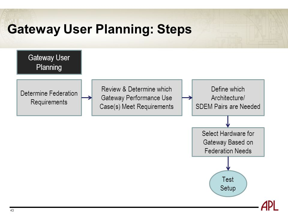 Gateway User Planning: Steps