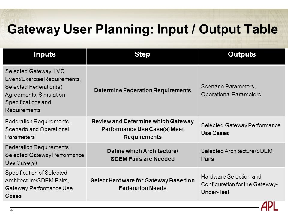 Gateway User Planning: Input / Output Table