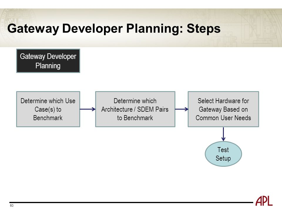 Gateway Developer Planning: Steps