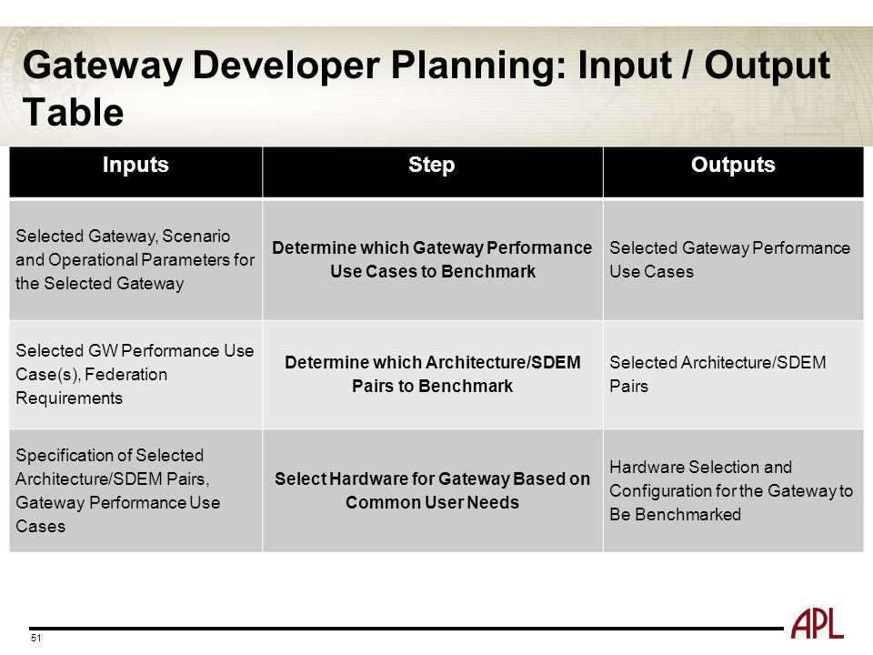Gateway Developer Planning: Input / Output Table