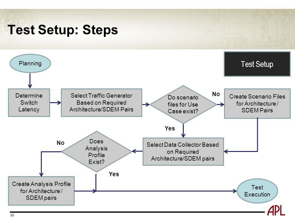 Test Setup: Steps Test Setup Planning