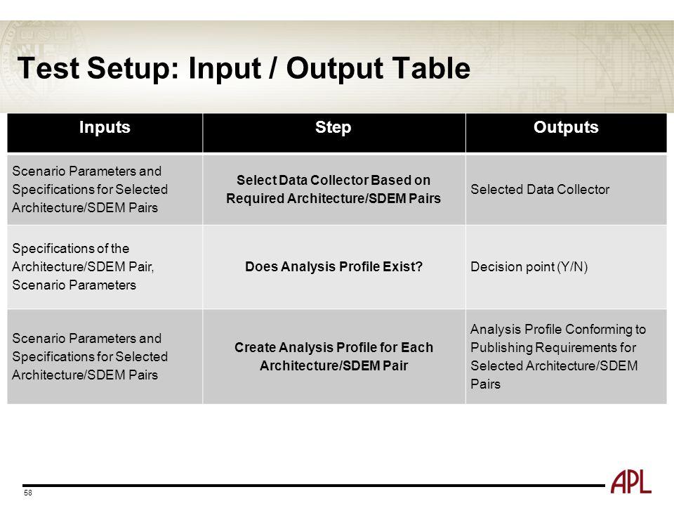 Test Setup: Input / Output Table