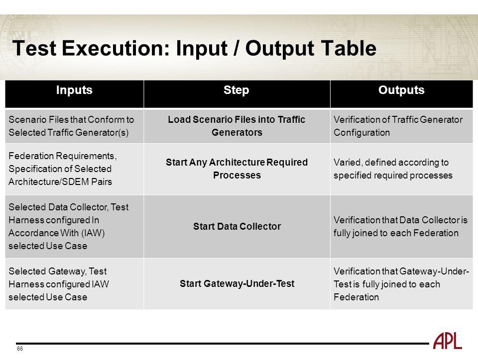 Test Execution: Input / Output Table