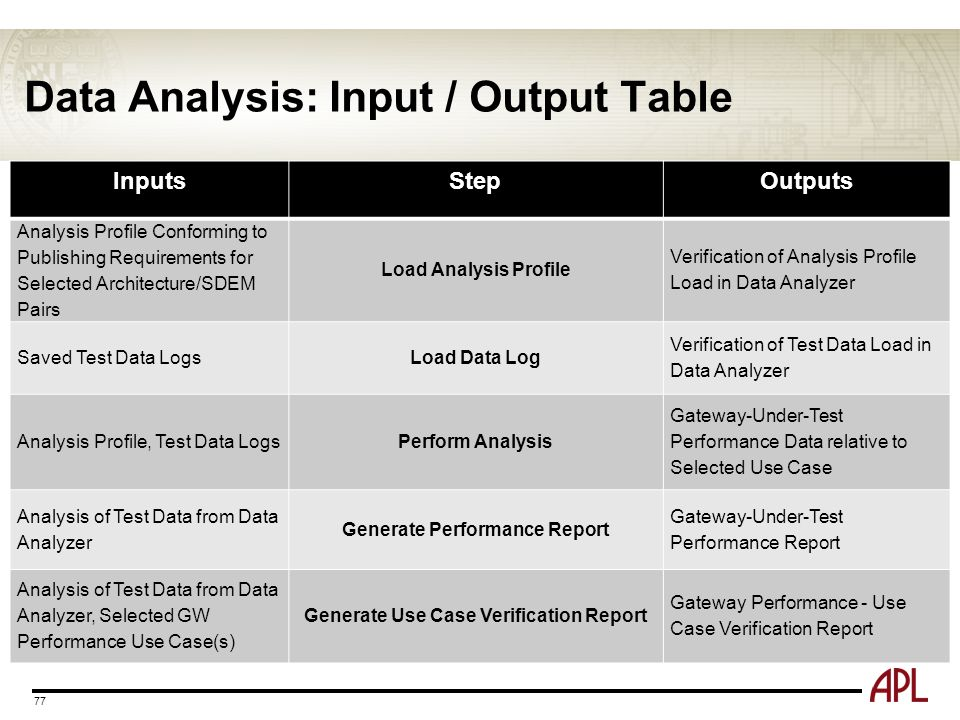 Data Analysis: Input / Output Table