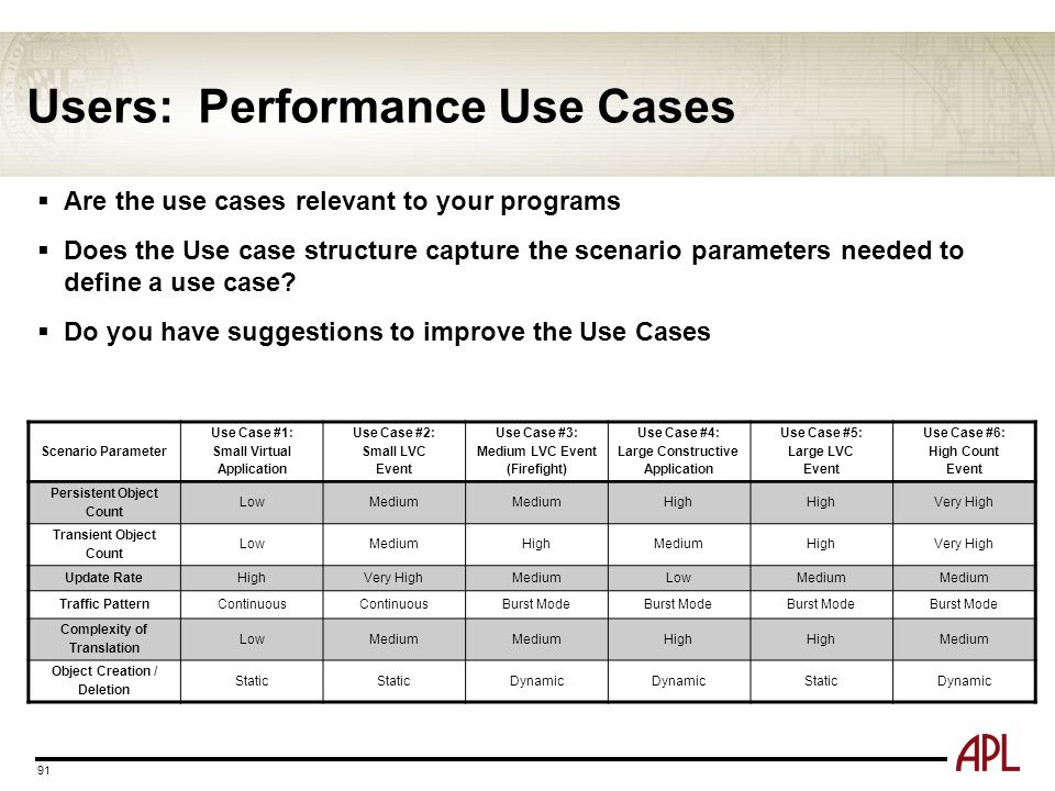 Users: Performance Use Cases