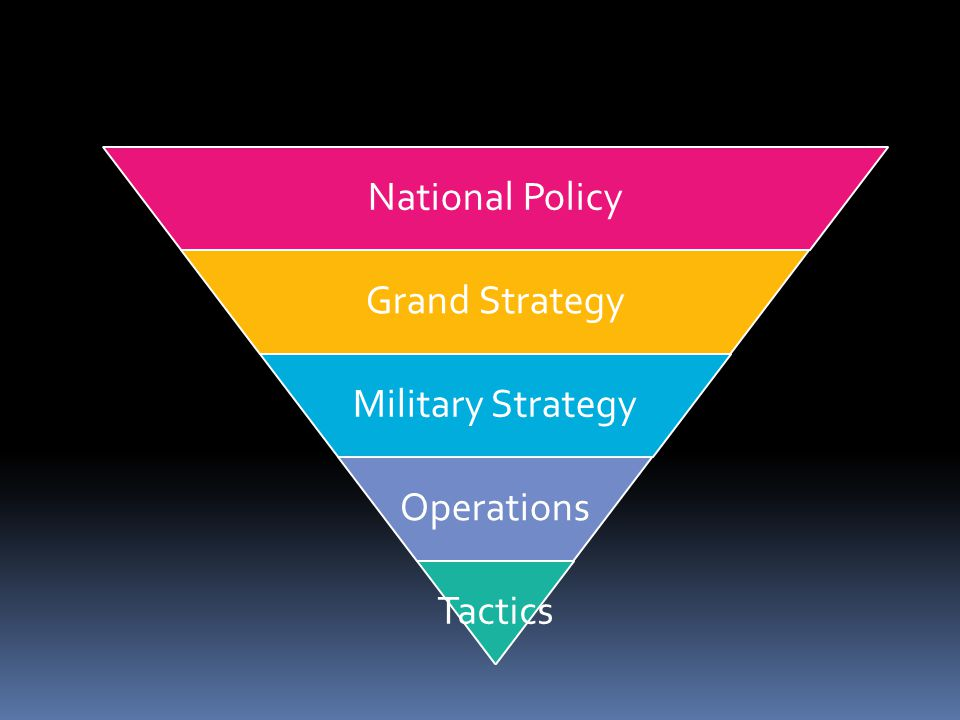 National Policy Grand Strategy Military Strategy Operations Tactics