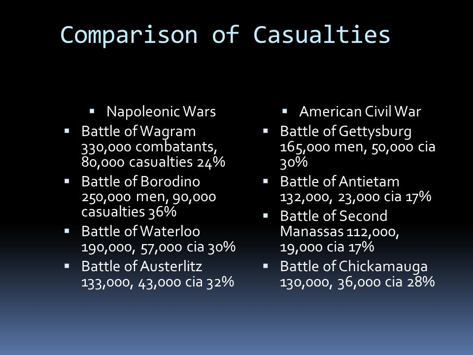 Comparison of Casualties
