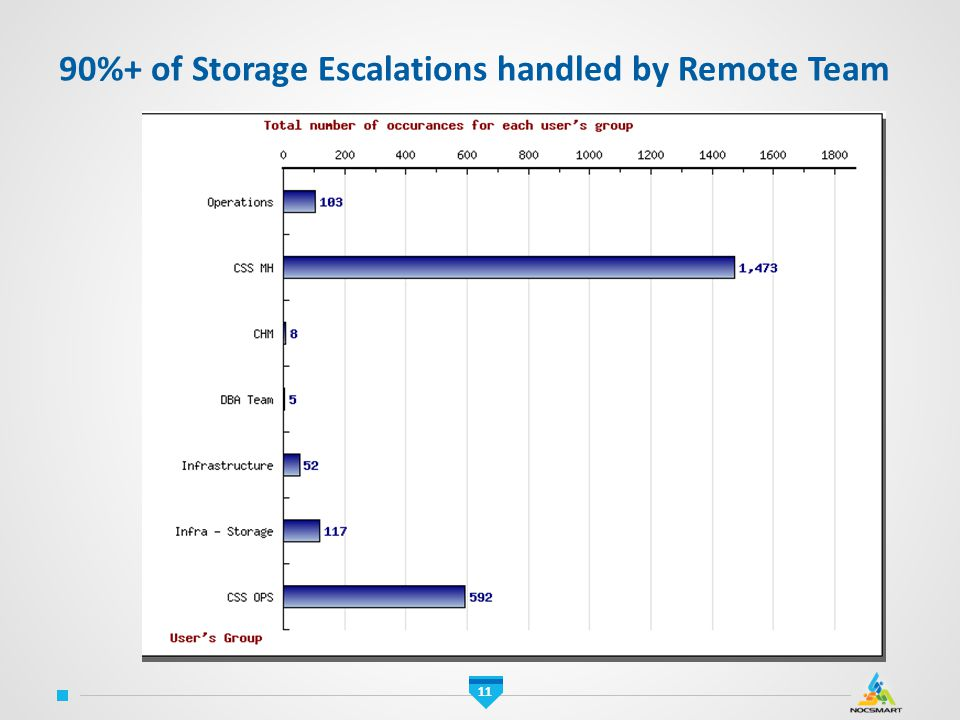 90%+ of Storage Escalations handled by Remote Team