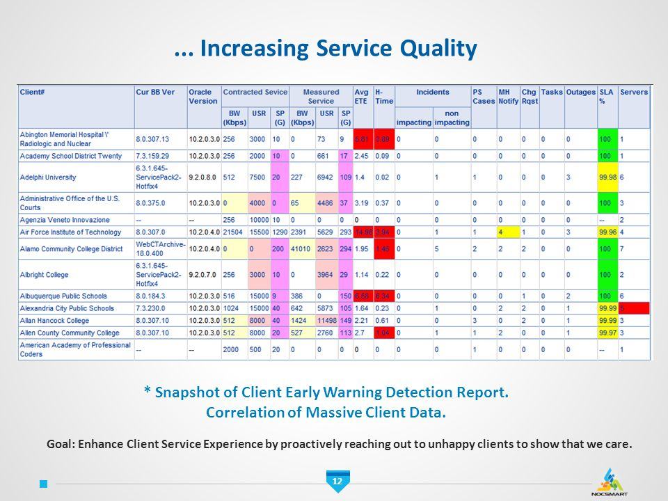 ... Increasing Service Quality