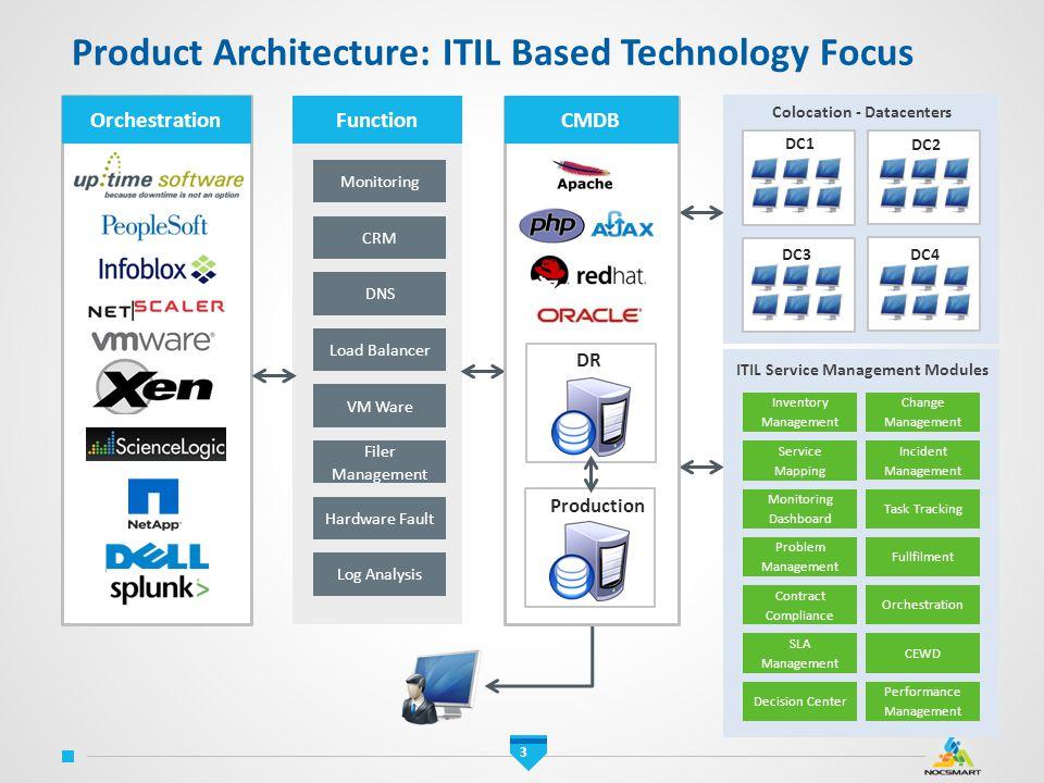 ITIL Service Management Modules Colocation - Datacenters