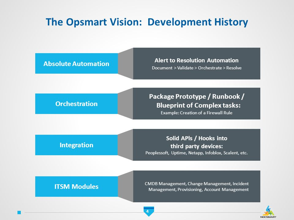 The Opsmart Vision: Development History