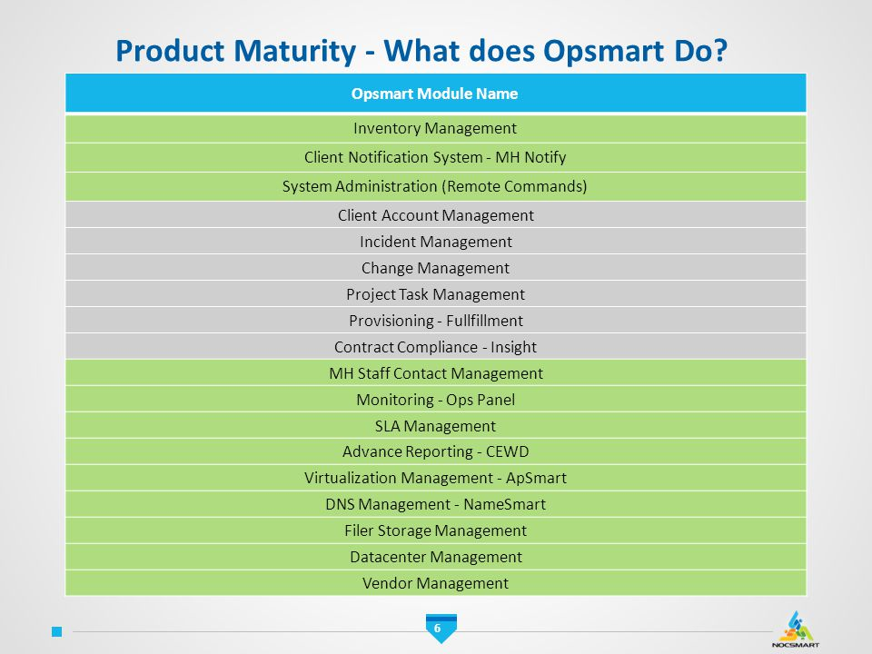 Product Maturity - What does Opsmart Do
