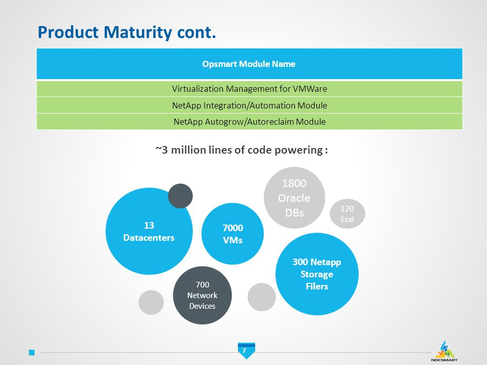Product Maturity cont. ~3 million lines of code powering :