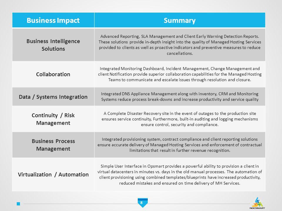 Business Impact Summary