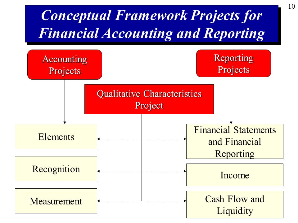 conceptual framework for financial reporting In financial reporting, a conceptual framework is a theory of accounting prepared by a standard-setting body against which practical problems can be tested objectively.