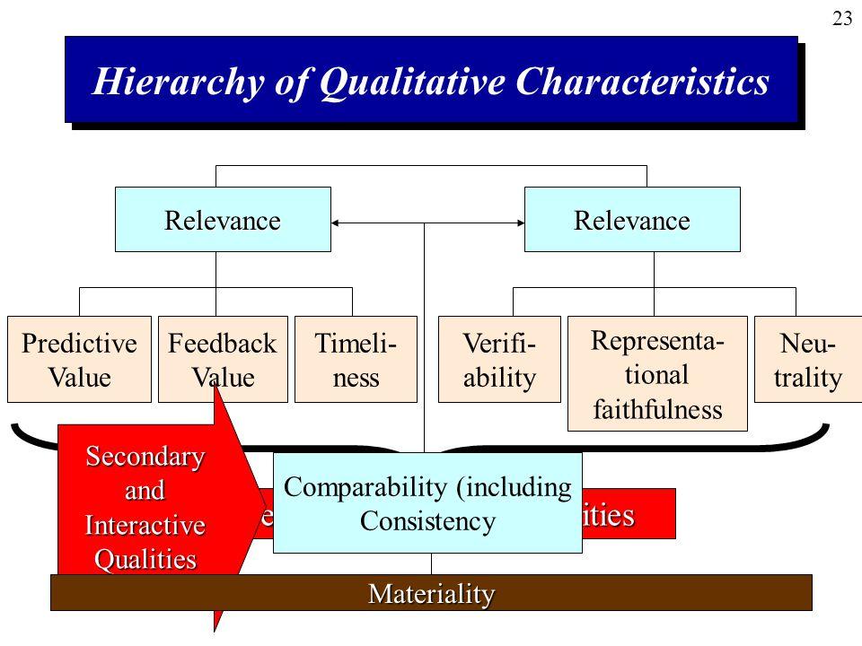 Hierarchy of Qualitative Characteristics