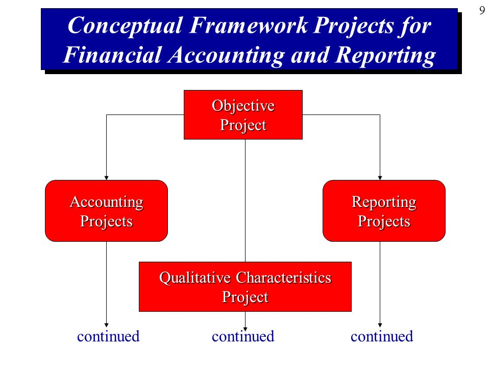 project accounting and finance