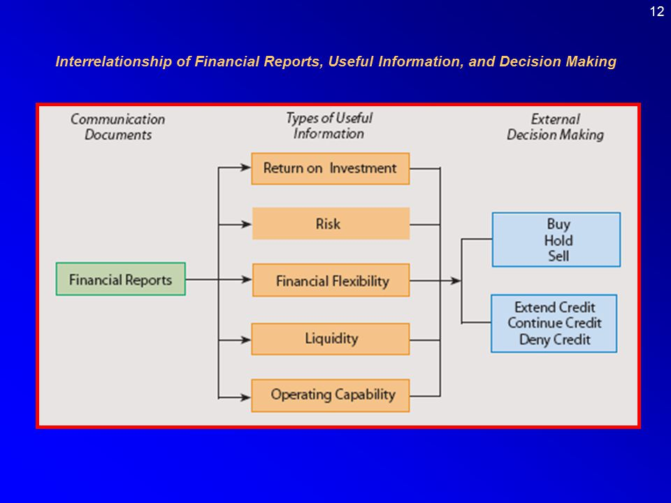 Interrelationship of Financial Reports, Useful Information, and Decision Making