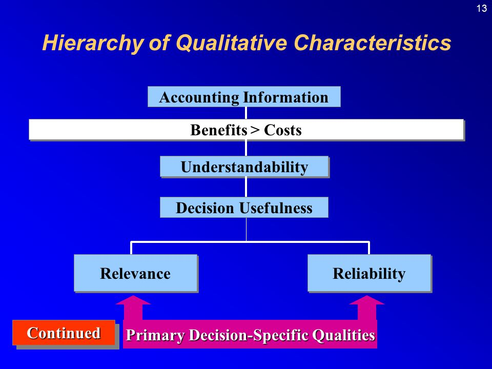 Qualitative Characteristic of Accounting Information [Hierarchy of Accounting Qualities]
