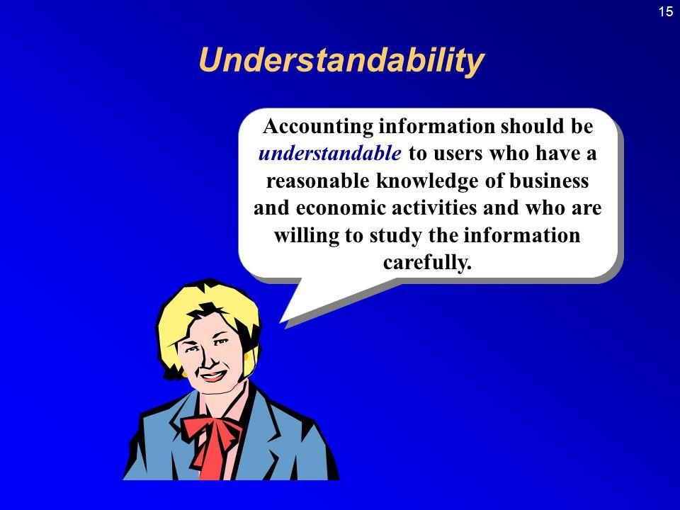 15 Understandability.