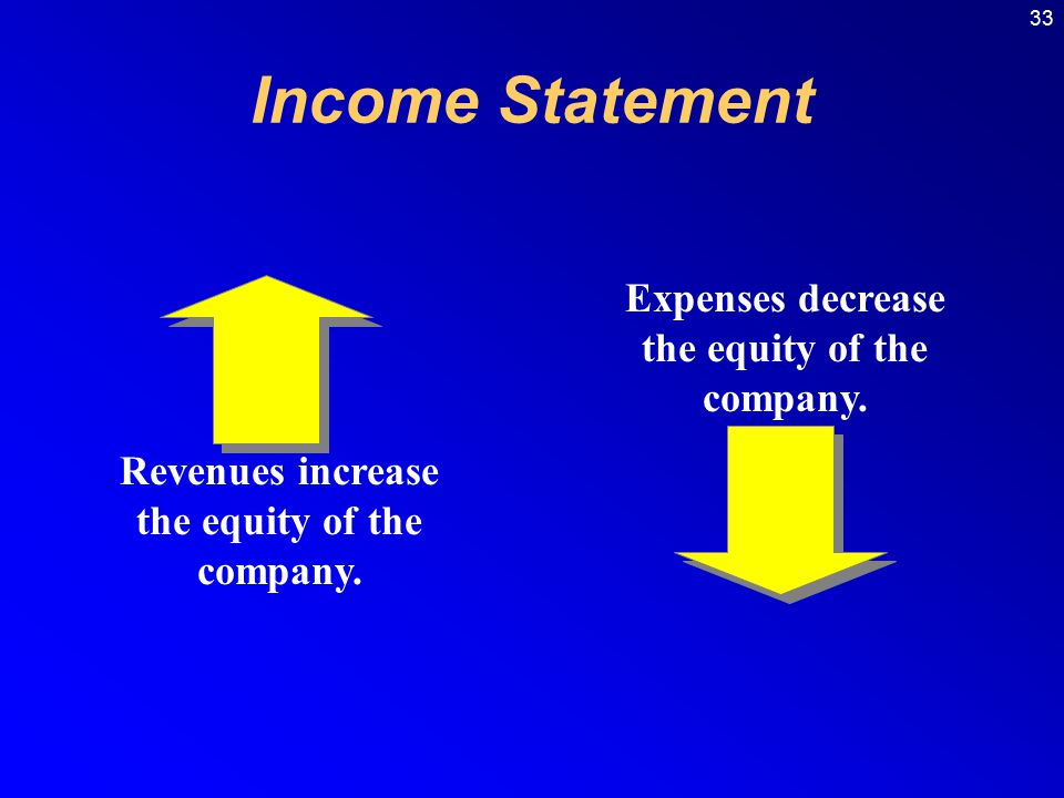 Income Statement Expenses decrease the equity of the company.