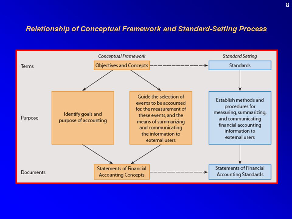 Relationship of Conceptual Framework and Standard-Setting Process