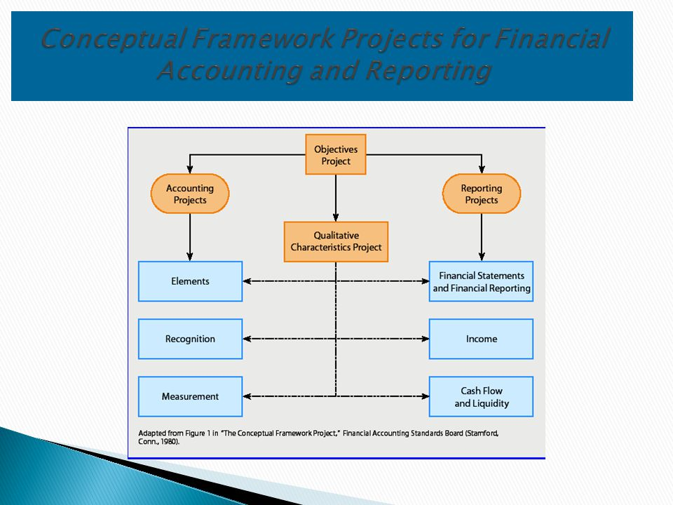 Conceptual Framework Projects for Financial Accounting and Reporting