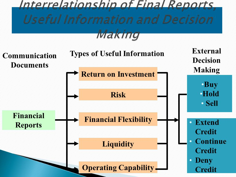 Interrelationship of Final Reports, Useful Information and Decision Making