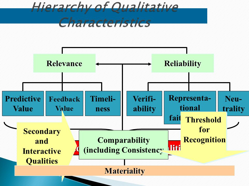 Hierarchy of Qualitative Characteristics