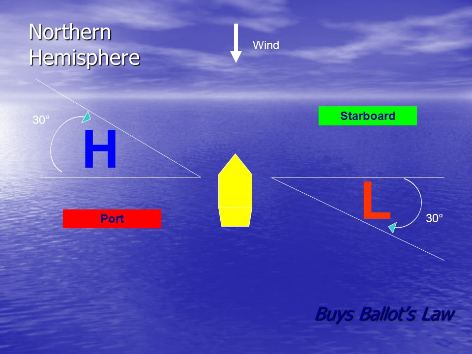 Northern Hemisphere Wind 30° Starboard H L 30° Port Buys Ballot's Law