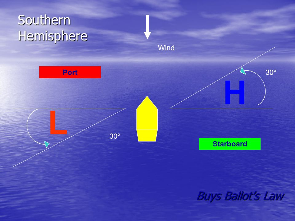 Southern Hemisphere Wind 30° Port H L 30° Starboard Buys Ballot's Law
