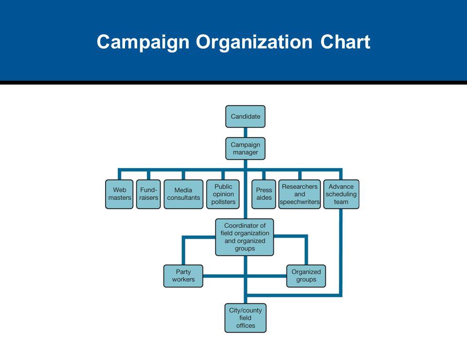 Campaign Organization Chart