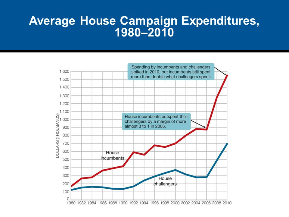 Average House Campaign Expenditures, 1980–2010