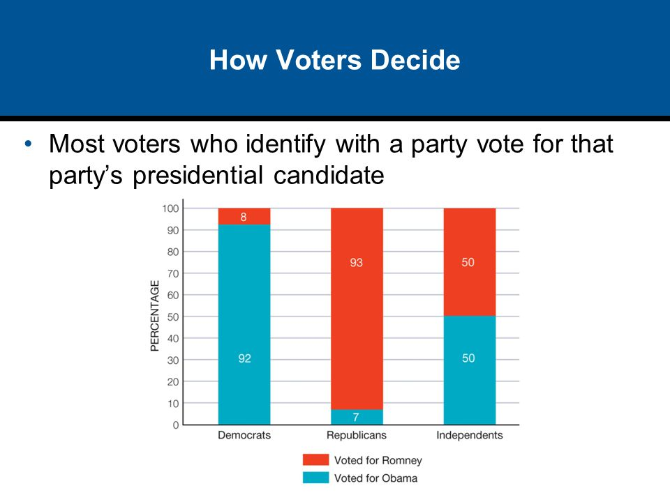 How Voters Decide Most voters who identify with a party vote for that party's presidential candidate.