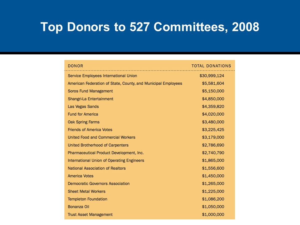 Top Donors to 527 Committees, 2008