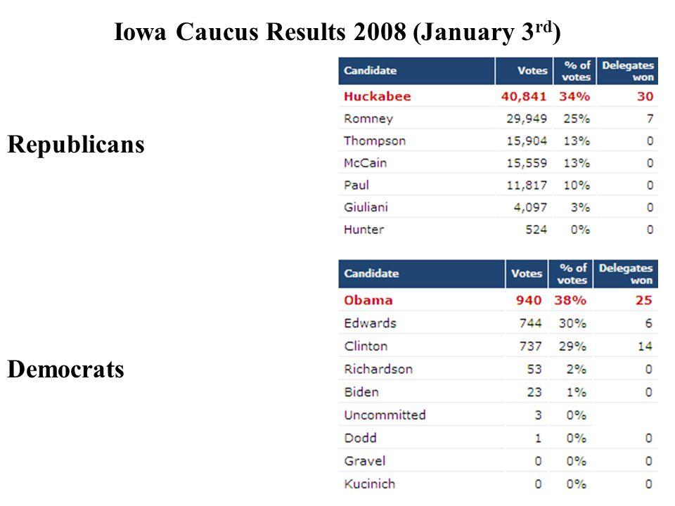 Iowa Caucus Results 2008 (January 3rd)